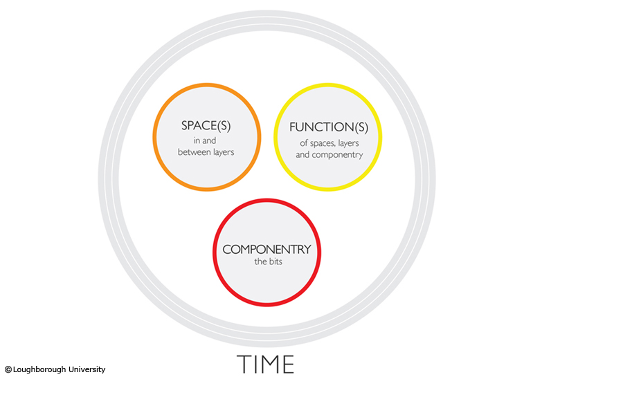 Our core argument is time as a fourth and encompassing perspective which 'moves' architecture towards a time-based perspective