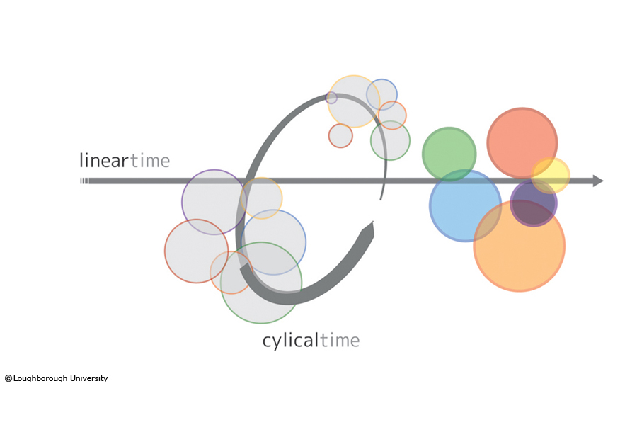 Shifting influence, role and scale throughout time... (both cyclical and linear)