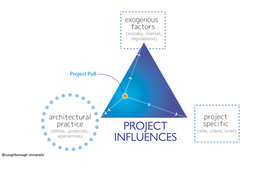 It does not depict a static position for a practice or a project, but a fluidity of influences that play a role in shaping architecture.